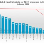 Robot density rises globally, reports IFR