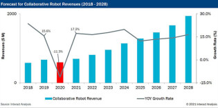 China and the US set to drive cobot sales